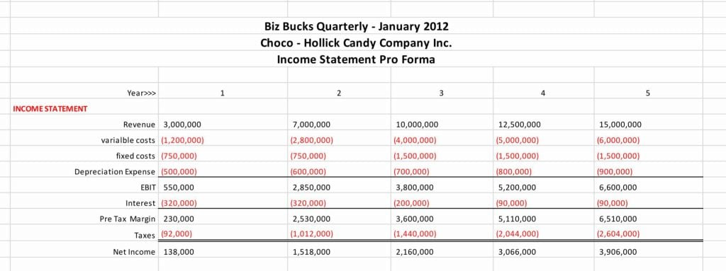 BBO Practice Problem Income Statement