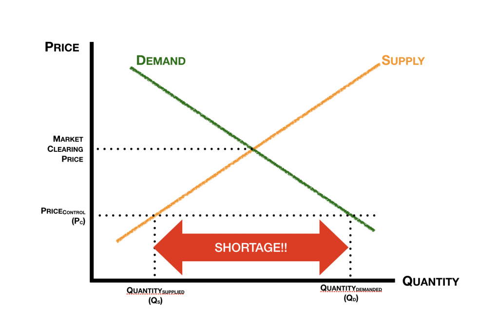 Supply Demand Price Control Graph